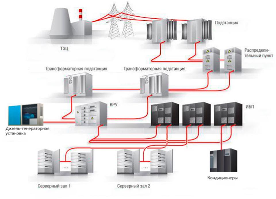 распределение электроснабжения