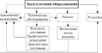 правила эксплуатации электрооборудования