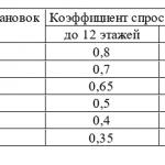 Расчёт электрических нагрузок жилых зданий РМ-2696...