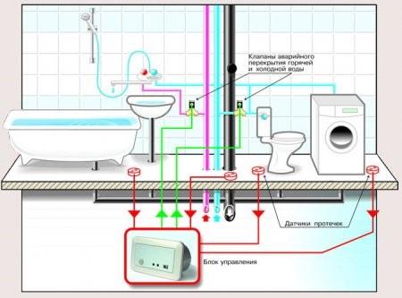система от протечки аквасторож