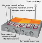 кабельный и плёночный обогревающий пол