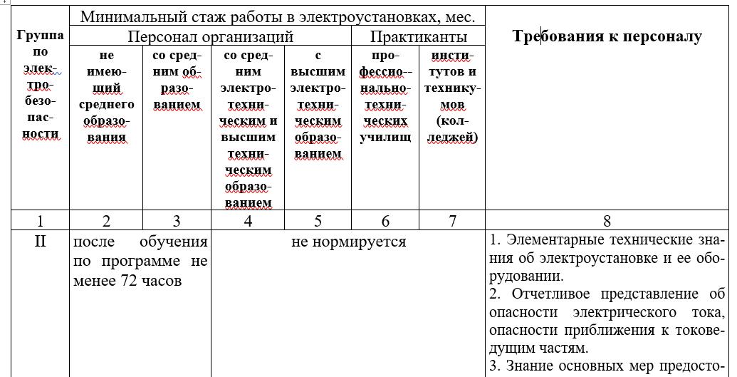 На какой срок присваивается группа 1 по электробезопасности группы электробезопасности инструменты