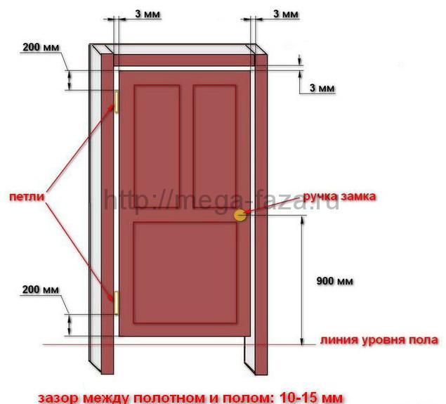 Установка межкомнатных дверей +своими руками пошаговая инструкция